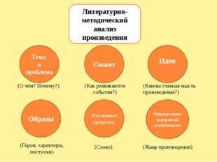 Загадка Пословицы и поговорки Сказка Стихотворение Рассказ Басня Жанры произв