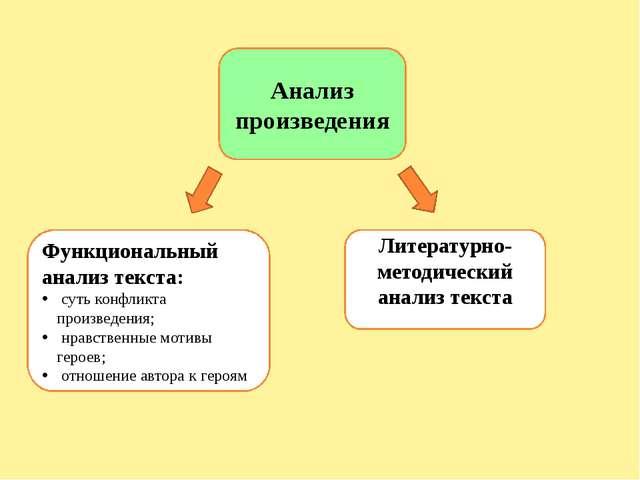 Литературно-методический анализ произведения Тема и проблема Сюжет Идея (О ч...