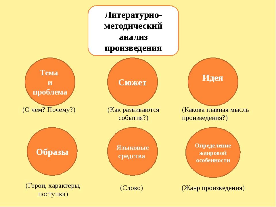 Загадка Пословицы и поговорки Сказка Стихотворение Рассказ Басня Жанры произв...