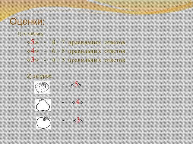 Оценки: 1) за таблицу: «5» - 8 – 7 правильных ответов «4» - 6 – 5 правильных...