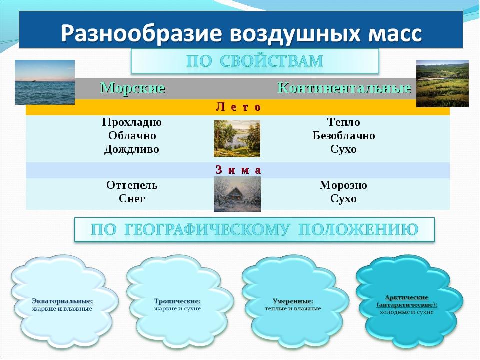 МорскиеКонтинентальные Л е т о Прохладно Облачно ДождливоТепло Безоблачно...