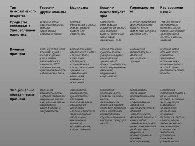 Тип психоактивного веществаГероин и другие опиантыМарихуанаКокаин и психос...