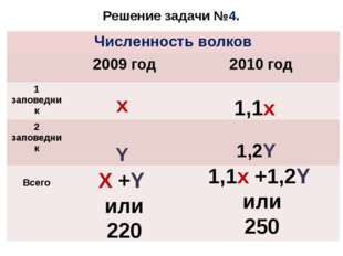 Решение задачи №4. x Y X +Y или 220 1,1x 1,2Y 1,1x +1,2Y или 250 Численность