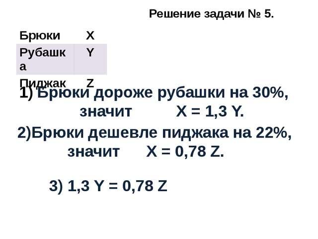 Решение задачи № 5. Брюки дороже рубашки на 30%, значит X = 1,3 Y. 2)Брюки д...