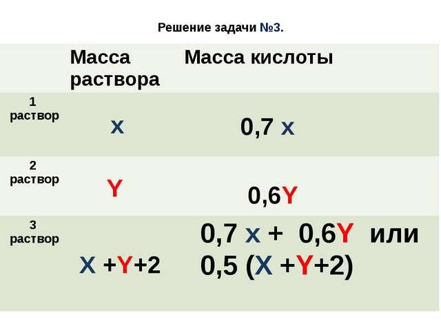 Решение задачи №3. x Y X +Y+2 0,7 x 0,6Y 0,7 x + 0,6Y или 0,5 (X +Y+2) Масса...