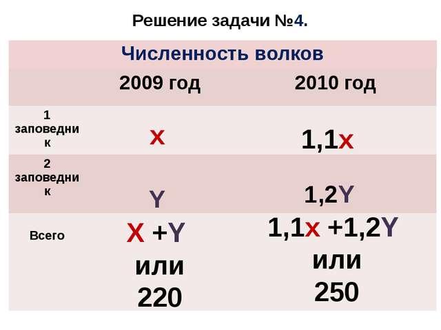 Решение задачи №4. x Y X +Y или 220 1,1x 1,2Y 1,1x +1,2Y или 250 Численность...