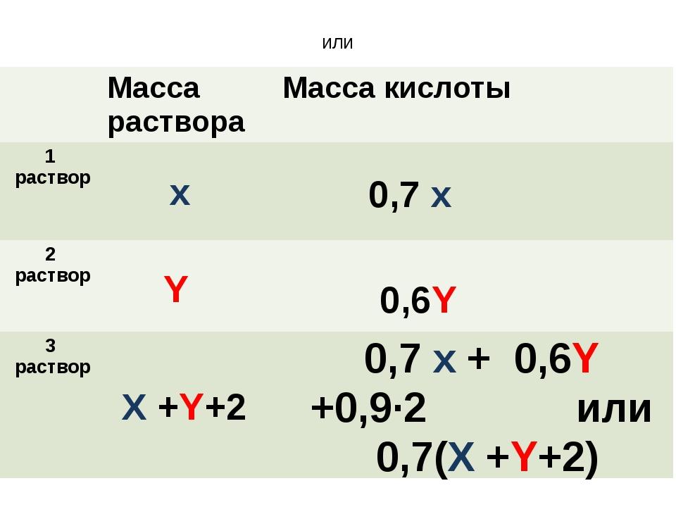 или x Y X +Y+2 0,7 x 0,6Y 0,7 x + 0,6Y +0,9·2 или 0,7(X +Y+2) Масса раствора...