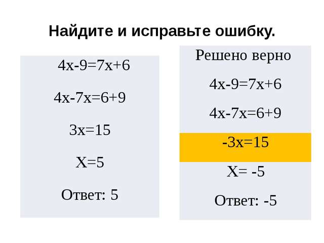 Найдите и исправьте ошибку. 4х-9=7х+6 4х-7х=6+9 3х=15 Х=5 Ответ: 5 Решено вер...