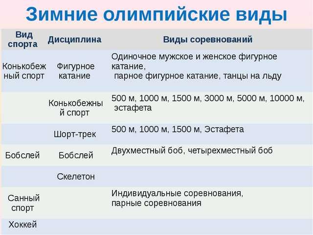 Зимние олимпийские виды спорта Вид спорта Дисциплина Виды соревнований Конько...