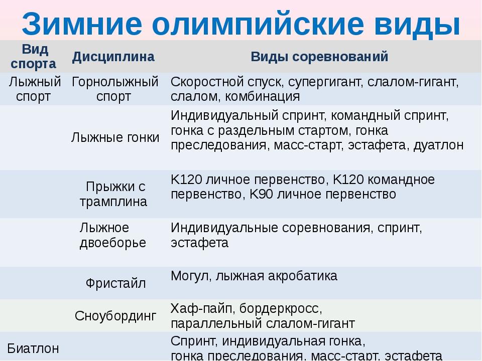 Зимние олимпийские виды спорта Вид спорта Дисциплина Виды соревнований Лыжный...