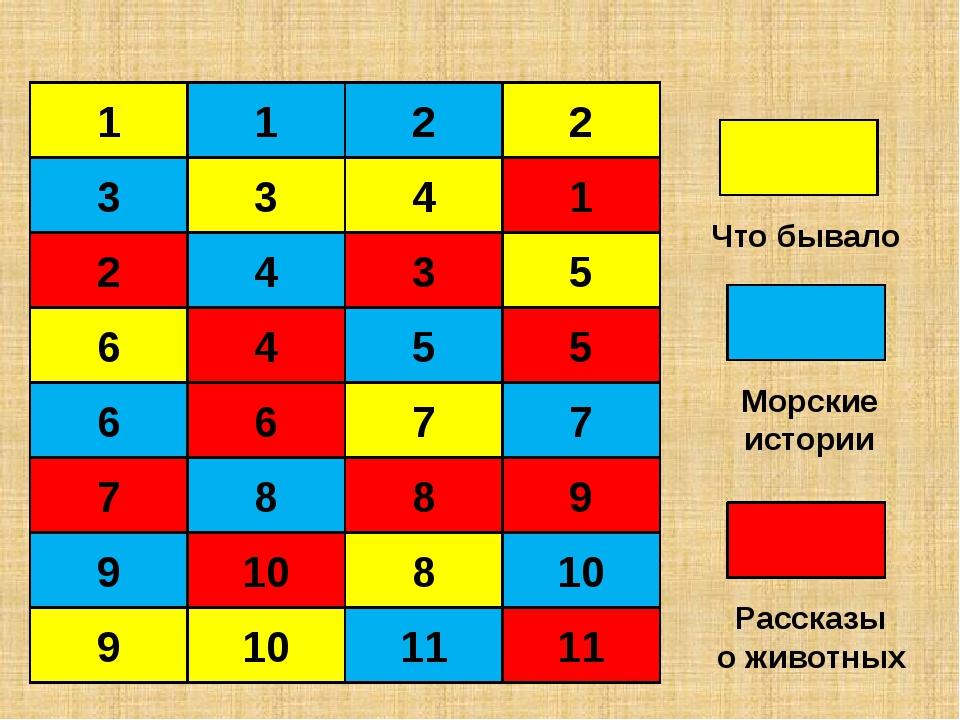 10 Расшифруйте, что обозначает слово фальшфейер. Морские истории Г-3,Б-4,Ж-7,...