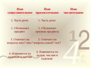 Имя существительноеИмя прилагательноеИмя числительное 1. Часть речи 1. Час