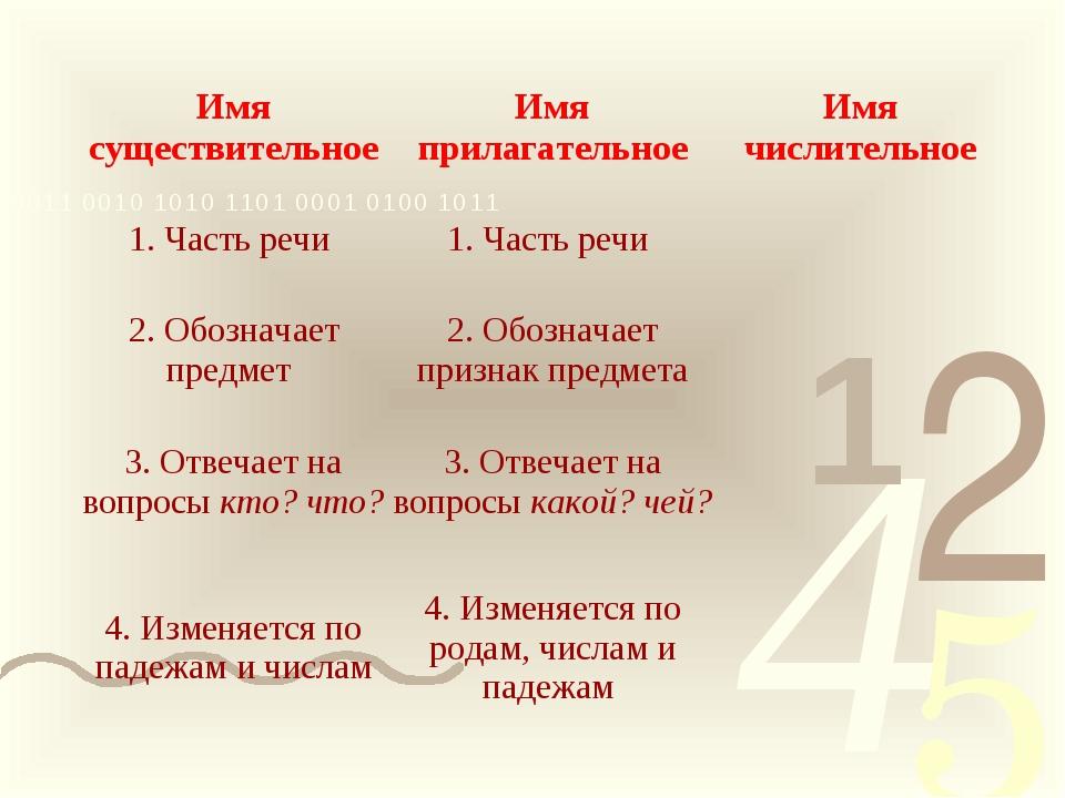 Имя существительноеИмя прилагательноеИмя числительное 1. Часть речи 1. Час...
