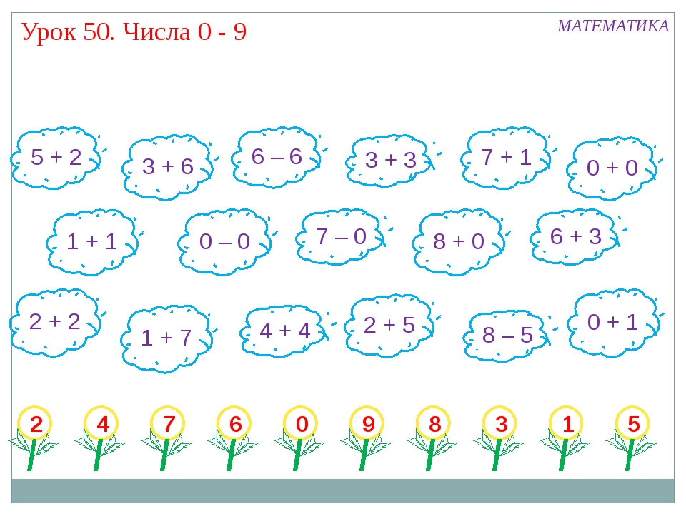 Урок 50. Числа 0 - 9 5 + 2 3 + 6 6 – 6 3 + 3 7 + 1 0 + 0 1 + 1 7 – 0 8 + 0 6...