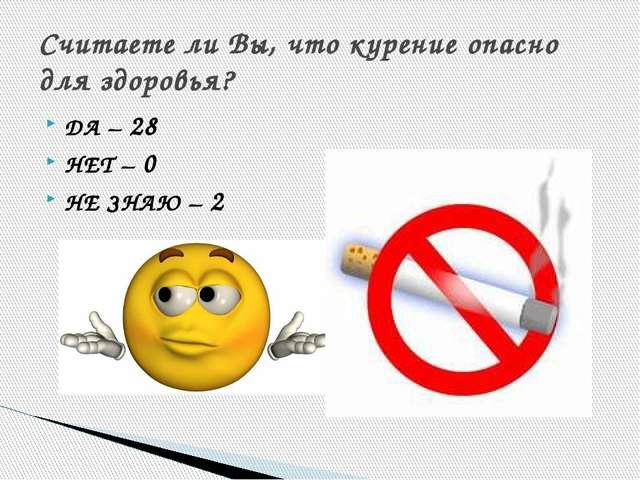 ДА – 28 НЕТ – 0 НЕ ЗНАЮ – 2 Считаете ли Вы, что курение опасно для здоровья?