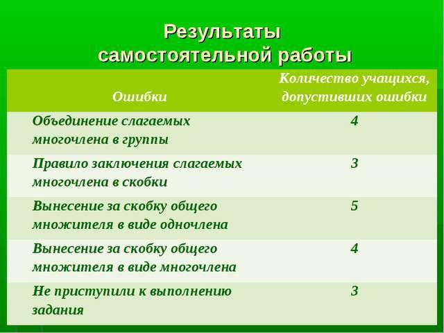 Результаты самостоятельной работы ОшибкиКоличество учащихся, допустивших оши...