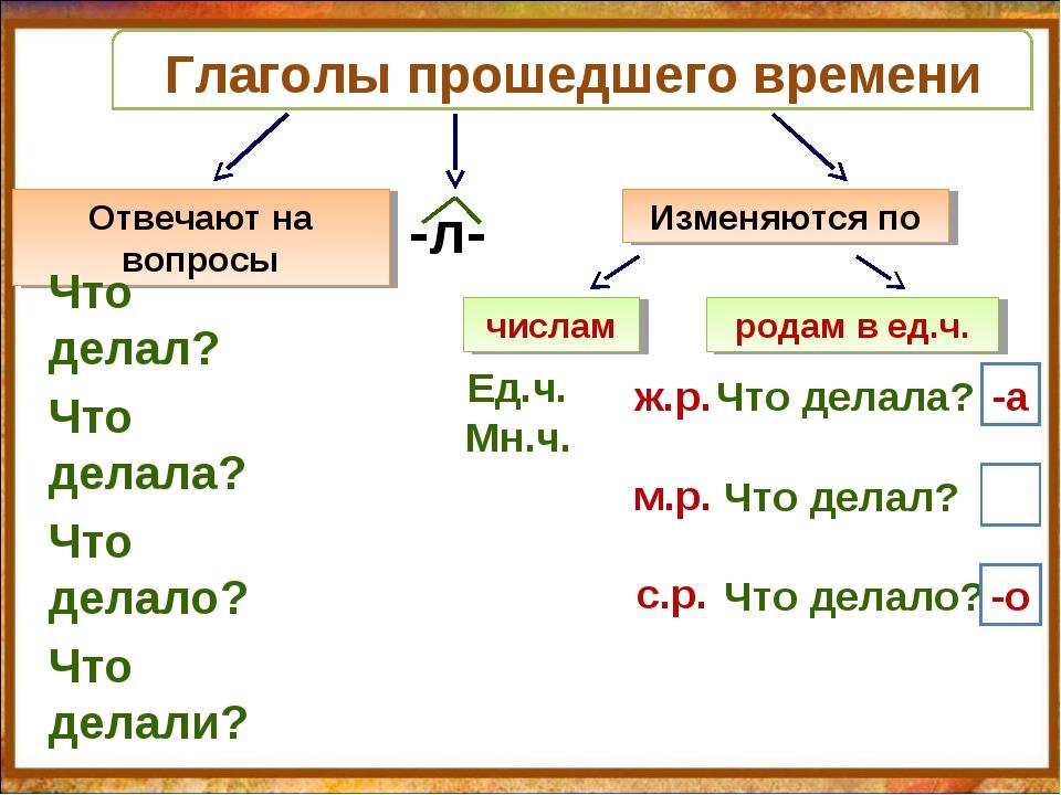 Онлайн тест на времена в английском языке Grammarteicom
