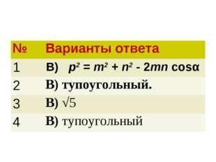 №Варианты ответа 1В) p2 = m2 + n2 - 2mn cosα 2В) тупоугольный. 3В) √5 4В