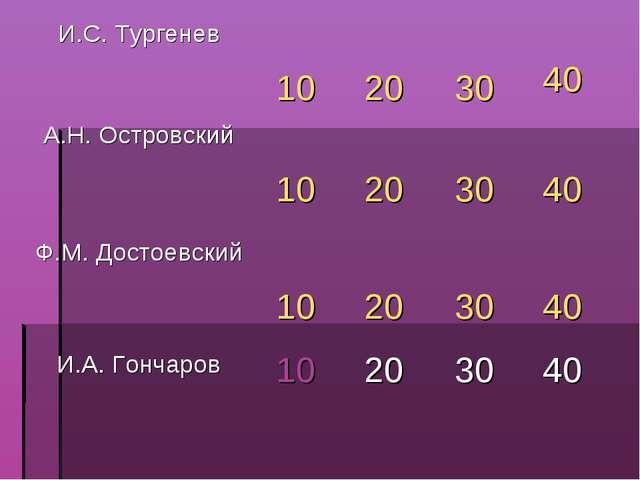 И.С. Тургенев 10 20 30 40 А.Н. Островский 10 20 30 40 Ф.М. Достоевски...