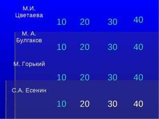 М.И. Цветаева 10 20 30 40 М. А. Булгаков 10 20 30 40 М. Горький 10