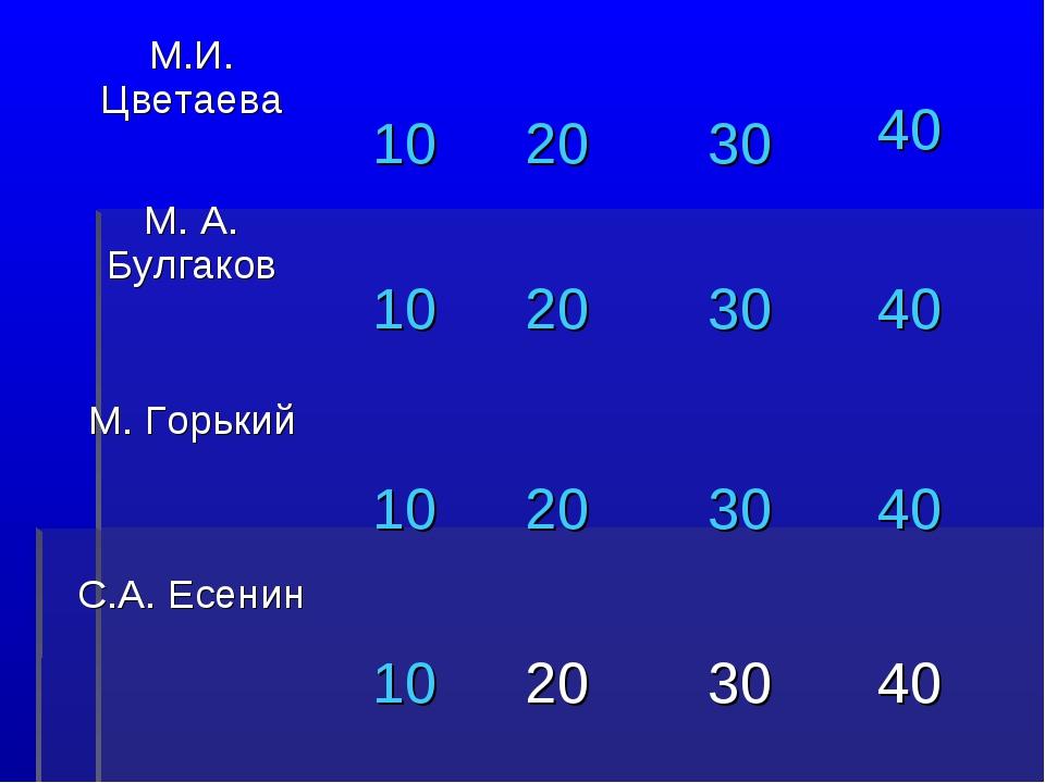М.И. Цветаева 10 20 30 40 М. А. Булгаков 10 20 30 40 М. Горький 10...