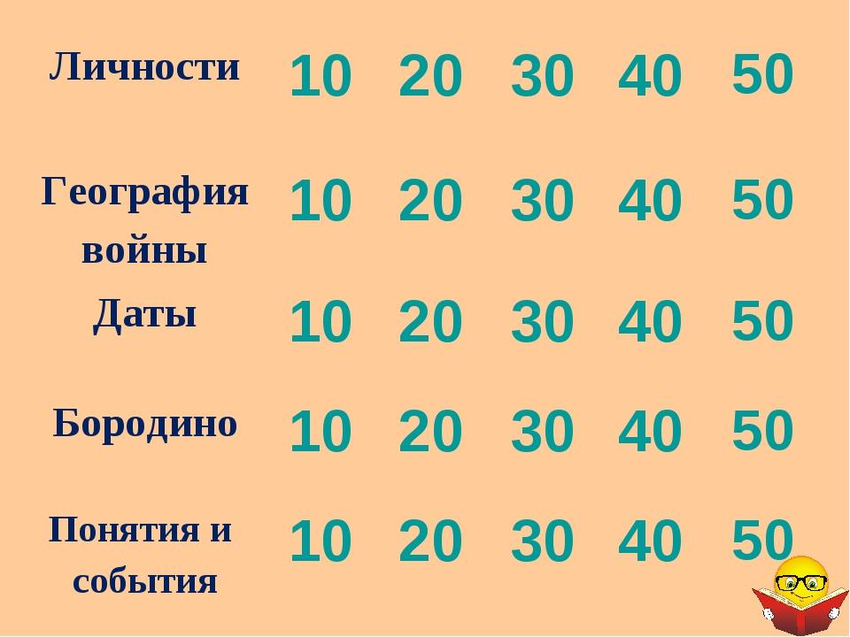 Личности1020304050 География войны1020304050 Даты1020304050 Бо...
