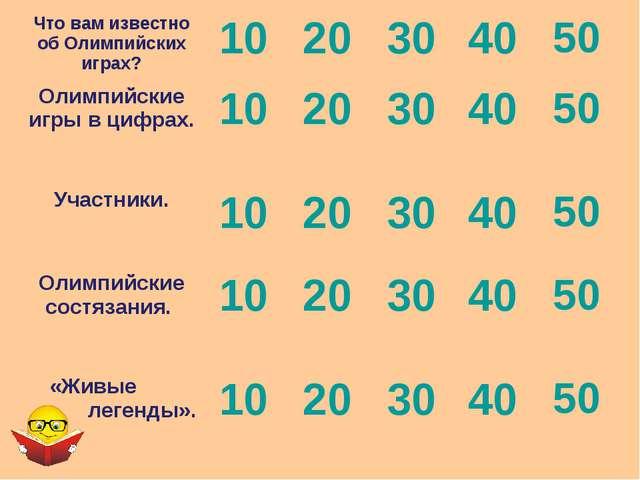 Что вам известно об Олимпийских играх?1020304050 Олимпийские игры в цифр...