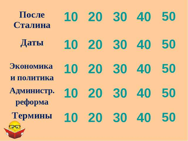 После Сталина1020304050 Даты1020304050 Экономика и политика10203...