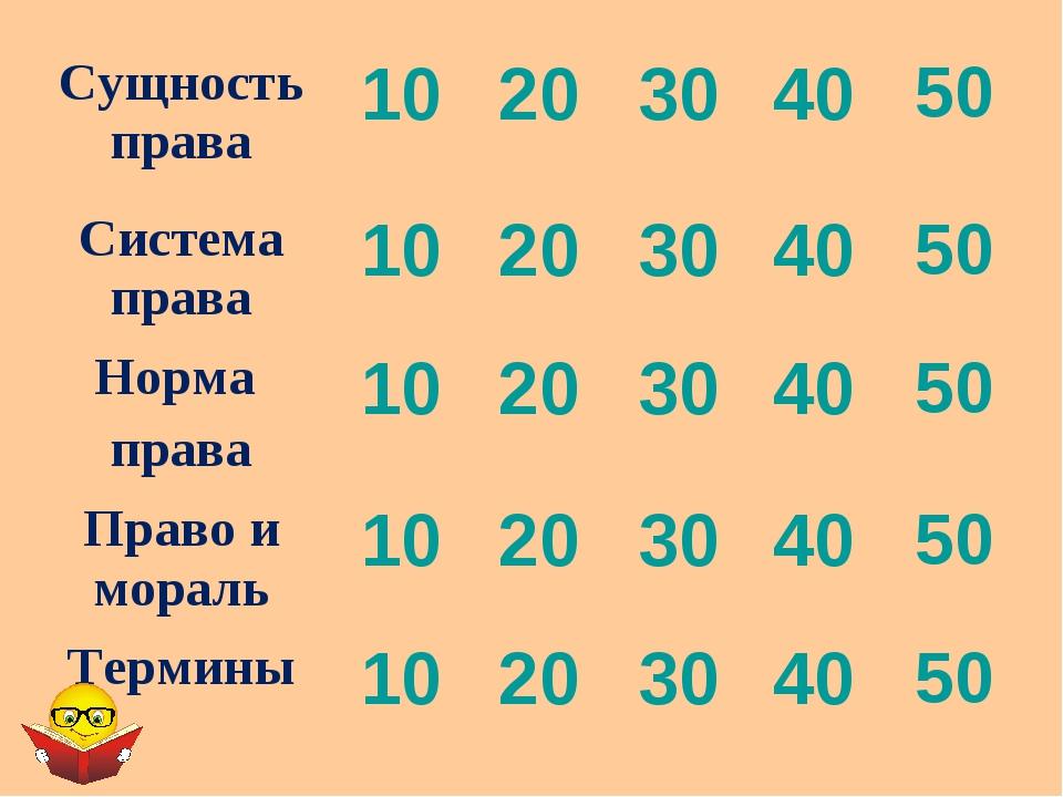 Сущность права1020304050 Система права1020304050 Норма права1020...