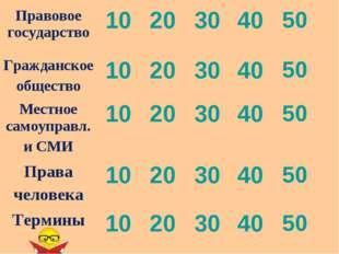 Правовое государство1020304050 Гражданское общество1020304050 Местн