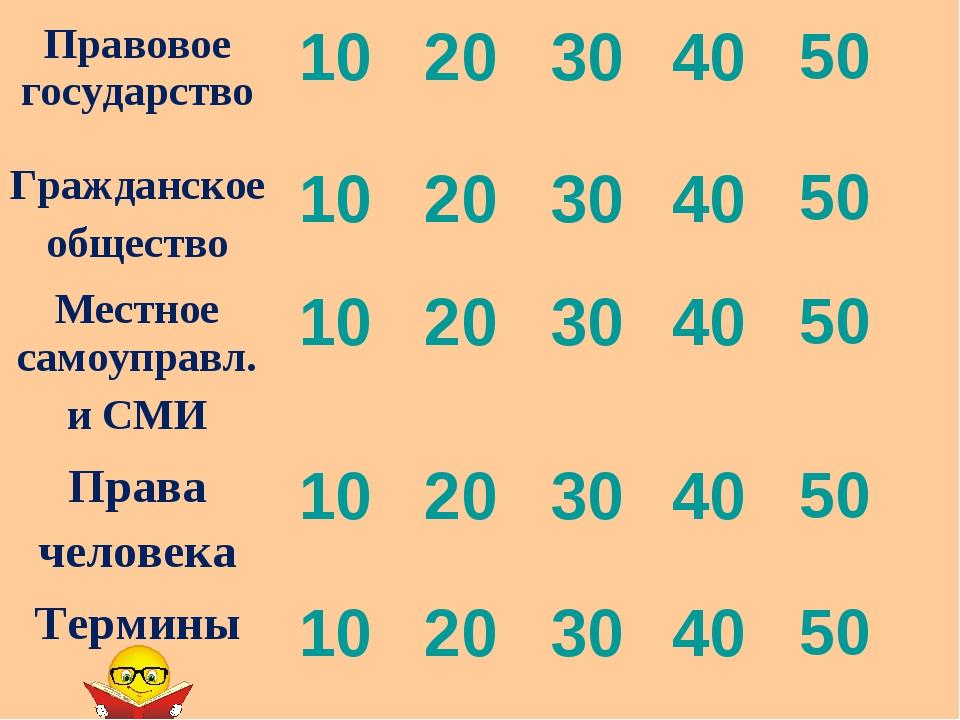 Правовое государство1020304050 Гражданское общество1020304050 Местн...