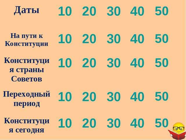 Даты1020304050 На пути к Конституции1020304050 Конституция страны С...