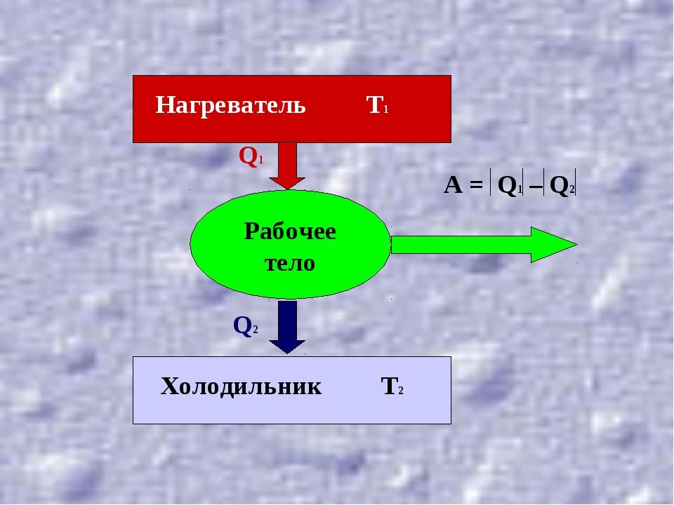 Рабочее тело Q1 Q2 Нагреватель Т1 Холодильник Т2
