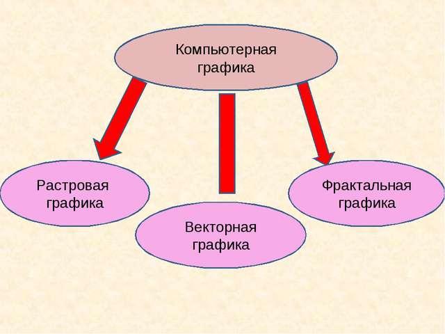 Компьютерная графика Растровая графика Векторная графика Фрактальная графика