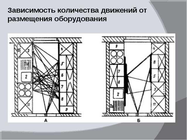 Зависимость количества движений от размещения оборудования