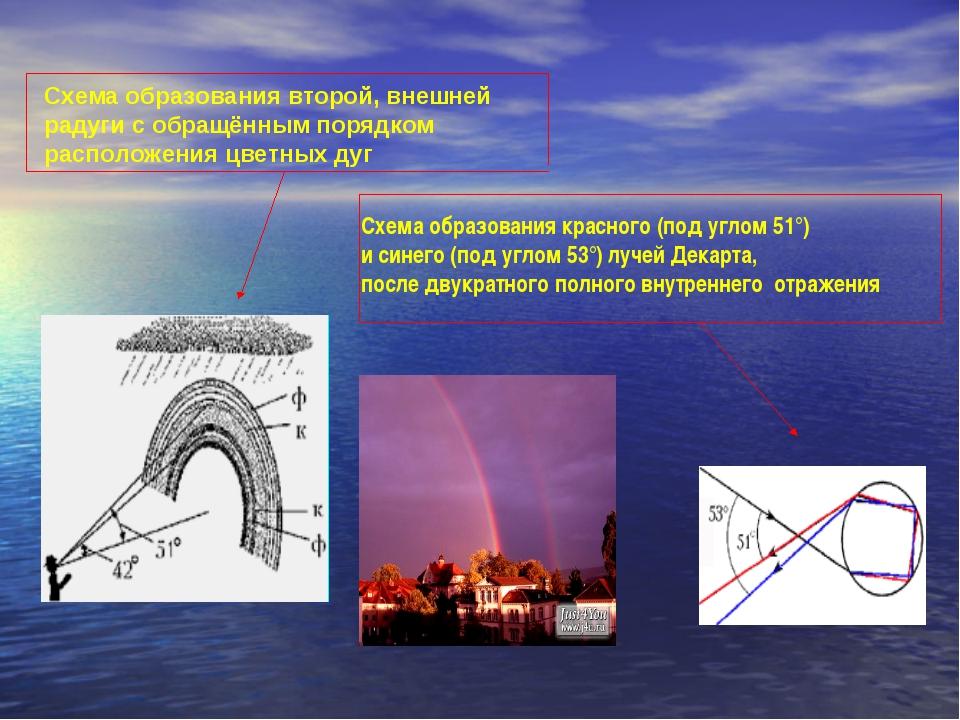 Схема образования второй, внешней радуги с обращённым порядком расположения ц...