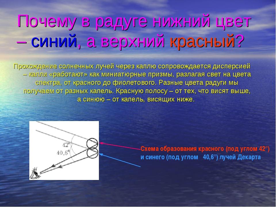 Прохождение солнечных лучей через каплю сопровождается дисперсией – капли «ра...