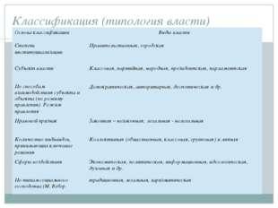 Классификация (типология власти) Основа классификации Виды власти Степень инс