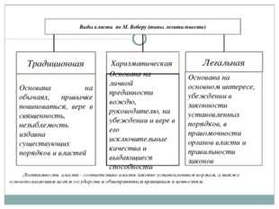 Виды власти по М. Веберу (типы легитимности) Традиционная Харизматическая Лег