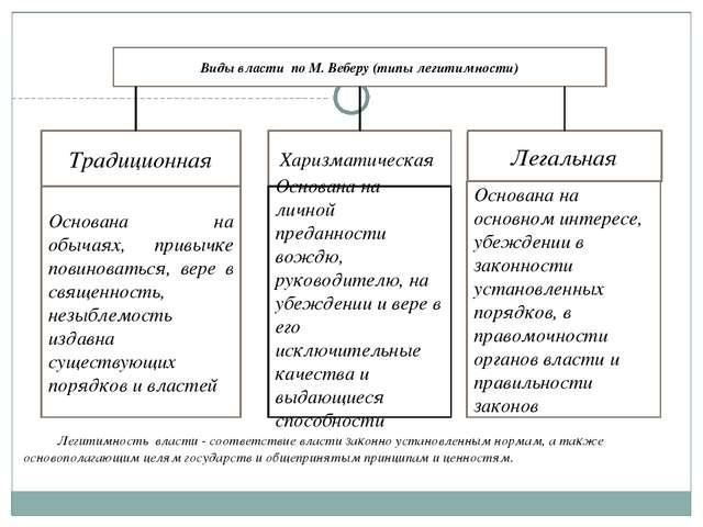 Виды власти по М. Веберу (типы легитимности) Традиционная Харизматическая Лег...