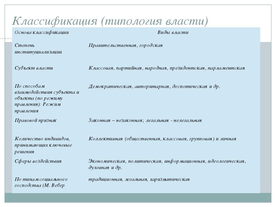 Классификация (типология власти) Основа классификации Виды власти Степень инс...