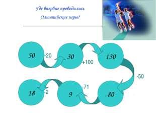18 9 80 130 30 50 -20 +100 -50 -71 ·2 Где впервые проводились Олимпийские игры?