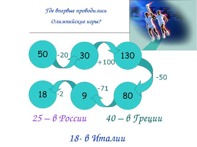 Где впервые проводились Олимпийские игры? 25 – в России 40 – в Греции 18- в И...