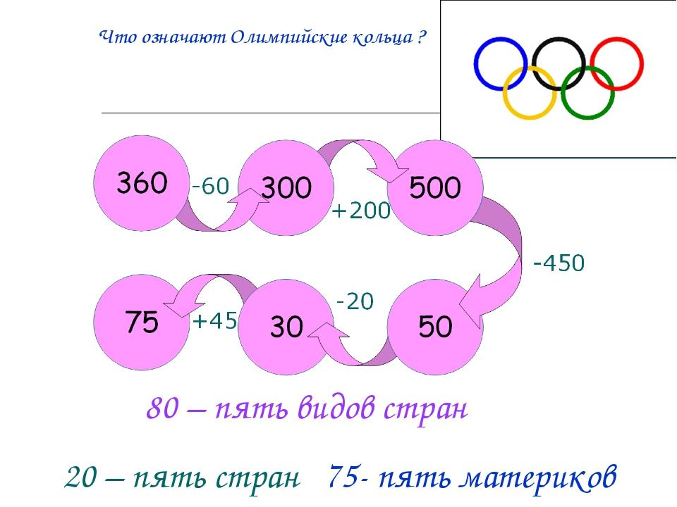 80 – пять видов стран 20 – пять стран 75- пять материков Что означают Олимпий...