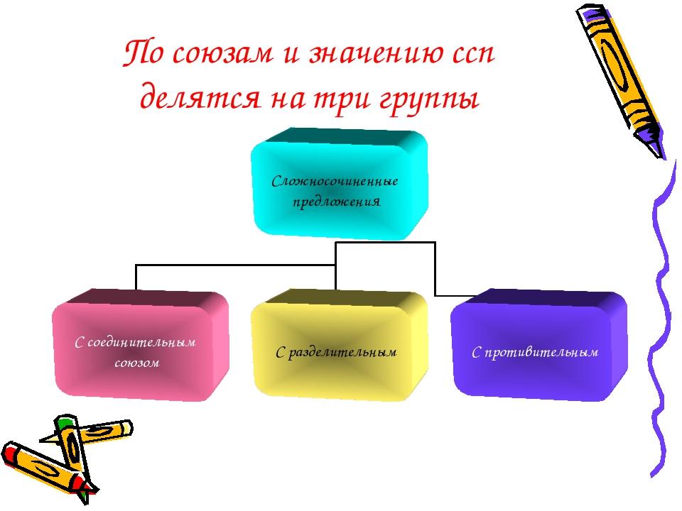 По союзам и значению ссп делятся на три группы
