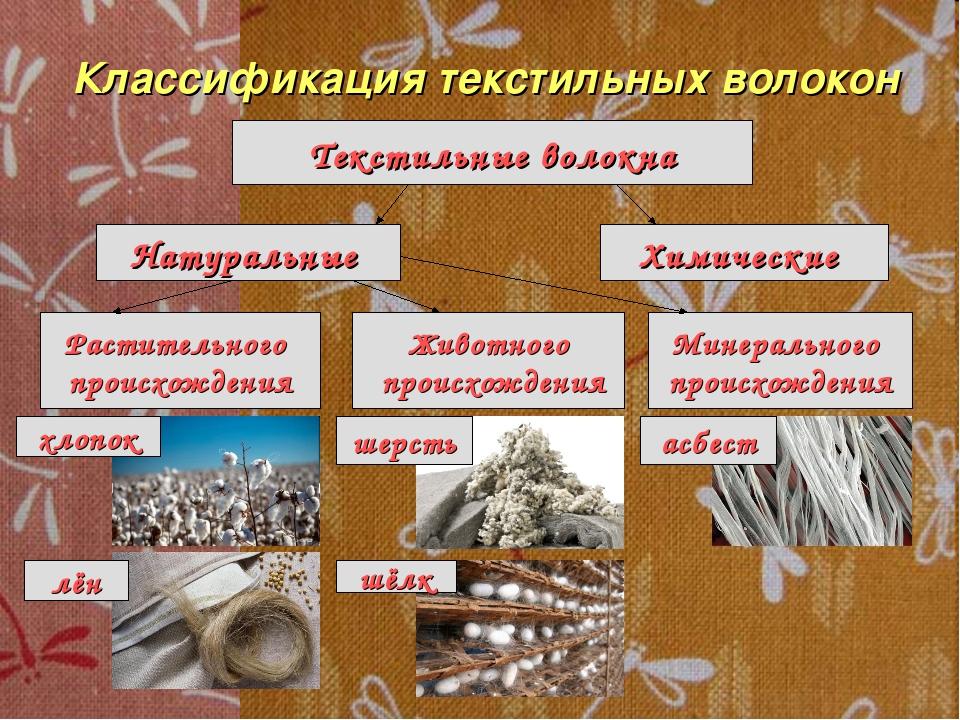 Текстильные волокна Классификация текстильных волокон Натуральные Химические...