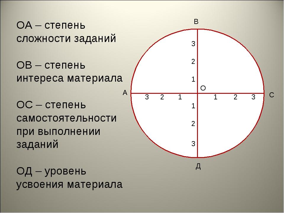 ОА – степень сложности заданий ОВ – степень интереса материала ОС – степень с...