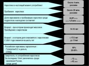 Наркотики в настоящий момент употребляют Около 4 млн. россиян Возраст , при к