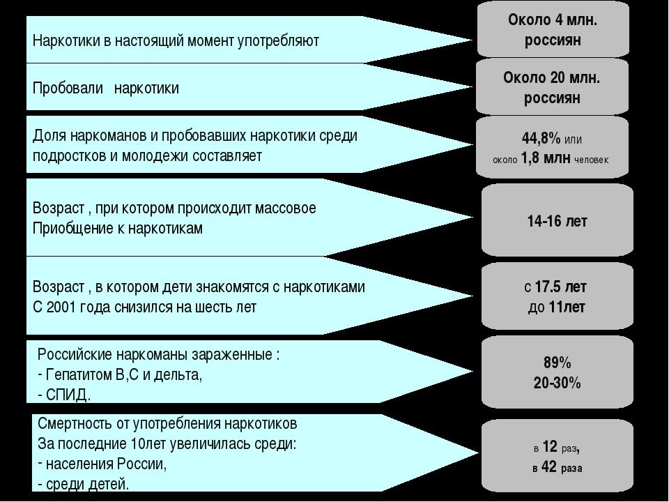 Наркотики в настоящий момент употребляют Около 4 млн. россиян Возраст , при к...