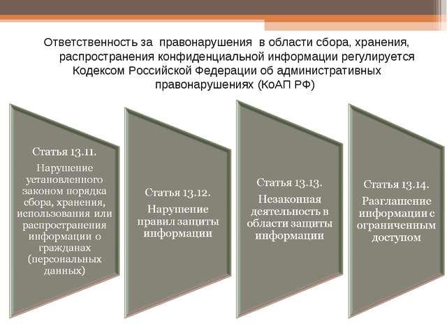 Ответственность за правонарушения в области сбора, хранения, распространения...